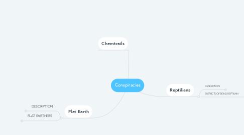 Mind Map: Conspiracies