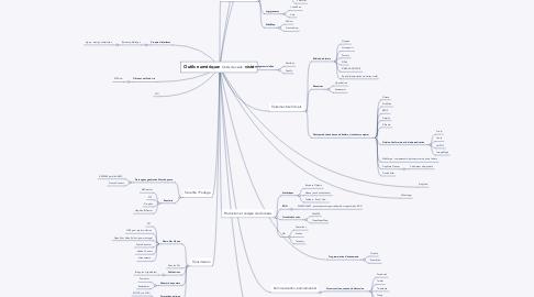 Mind Map: Outils numériques pour l'archiviste