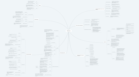 Mind Map: Netwerken