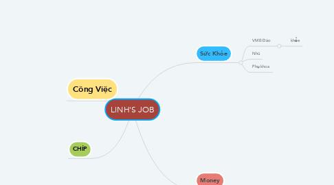 Mind Map: LINH'S JOB