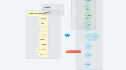 Mind Map: IT R&D