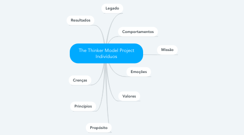 Mind Map: The Thinker Model Project Indivíduos