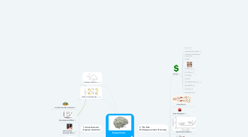 Mind Map: Buying Biases  (Click round knobs to go deeper)