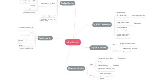 Mind Map: Mme Rouffac
