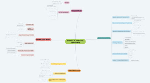 Mind Map: METHODS IN OPERATIONS MANAGEMENT