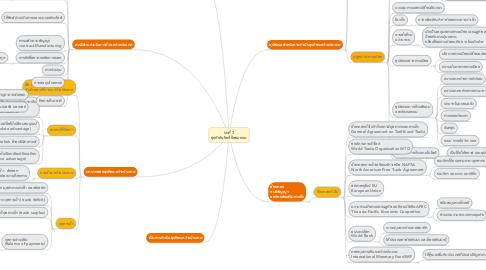 Mind Map: บทที่ 3 ธุรกิจในโลกไร้พรมแดน