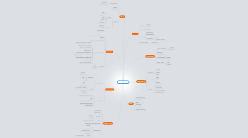 Mind Map: Konnektivizmus