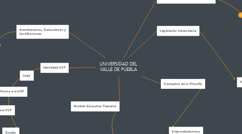 Mind Map: UNIVERSIDAD DEL VALLE DE PUEBLA