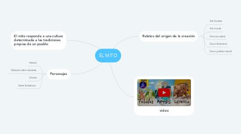 Mind Map: EL MITO