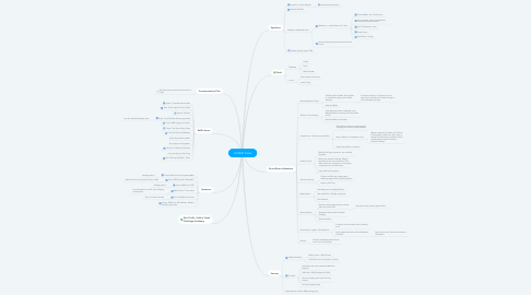 Mind Map: LB 2020 Finale