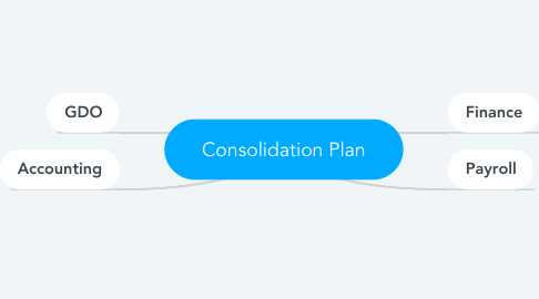 Mind Map: Consolidation Plan