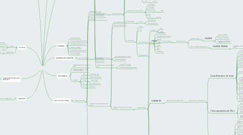 Mind Map: Lava Jato