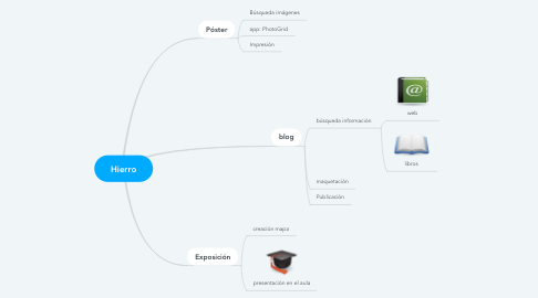 Mind Map: Hierro