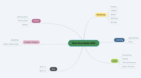 Mind Map: West Rose Media 2020