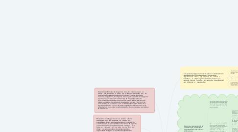 Mind Map: Organización de los Negocios Internacionales