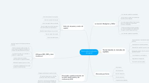 Mind Map: Teoría sobre la estructura de capital