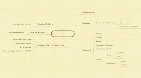 Mind Map: Meeting Hanno