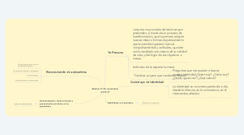 Mind Map: Modulo #1 Mi crecimiento personal