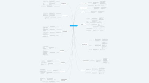 Mind Map: NTP-ISO/IEC 27001 - 2014