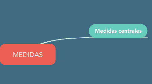 Mind Map: MEDIDAS