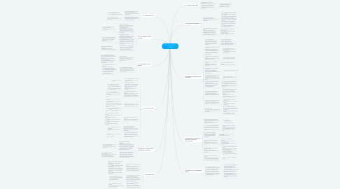 Mind Map: NTP-ISO/IEC 27001 - 2008
