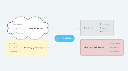 Mind Map: محافظة الداخلية