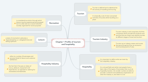 Mind Map: Chapter 1 Profile of tourism and hospitality