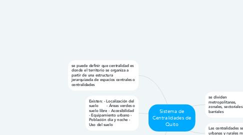 Mind Map: Sistema de Centralidades de Quito