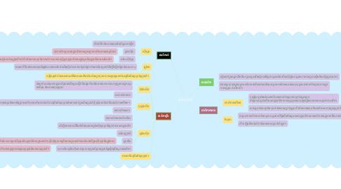 Mind Map: ជាលិការុក្ខជាតិ
