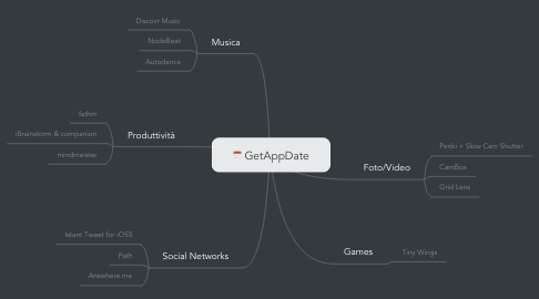 Mind Map: GetAppDate