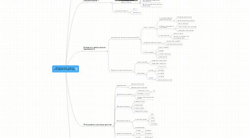 Mind Map: +Второе занятие: создаем план работы на первый день