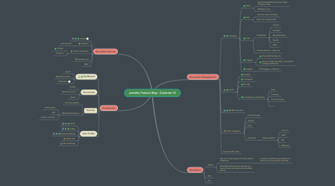 Mind Map: yomabo_Feature Map - Customer UI