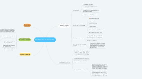 Mind Map: Mathématiques financières