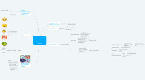 Mind Map: LE EMOZIONI