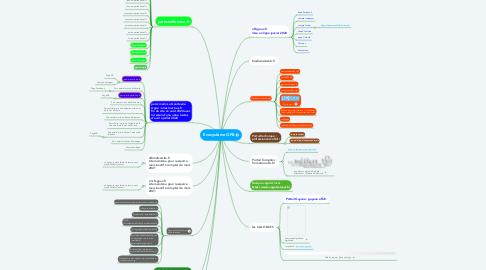 Mind Map: Ecosystème OFB