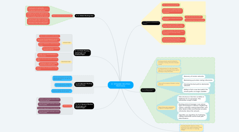 Mind Map: 3.1 DYNAMIC ROUTING PROTOCOL