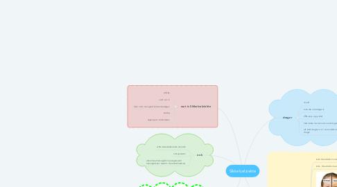 Mind Map: Sikkelcelziekte