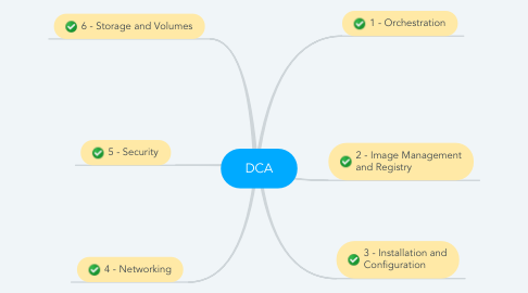 Mind Map: DCA
