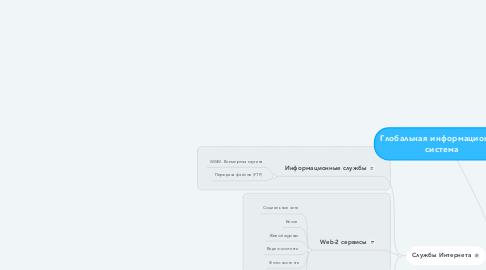 Mind Map: Глобальная информационная система