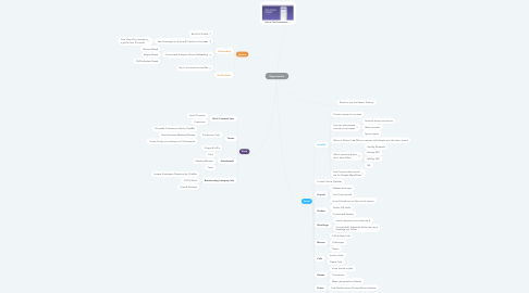 Mind Map: Opportunities