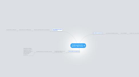"""Mind Map: График оценивания проекта """"Звуки воды"""""""