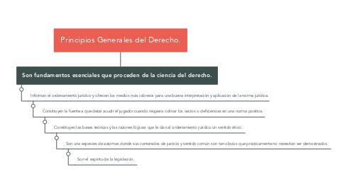 Mind Map: Principios Generales del Derecho.