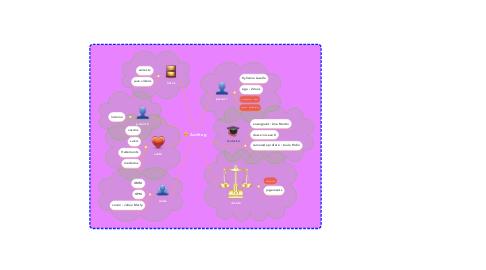 Mind Map: Aschtag
