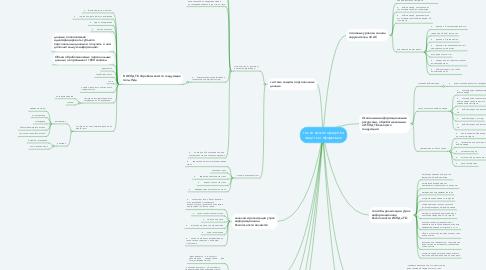 Mind Map: технические средства защиты информации