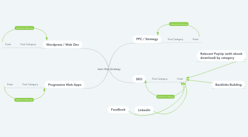 Mind Map: Gem Plan Strategy