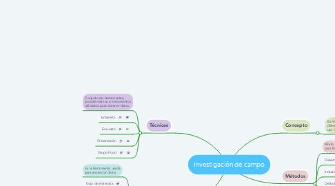 Mind Map: Investigación de campo