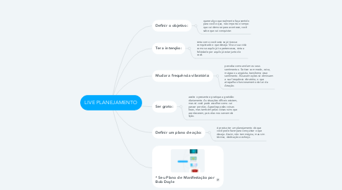 Mind Map: LIVE PLANEJAMENTO