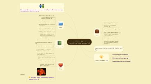 """Mind Map: рефлексия группы """"Художественное творчество"""""""