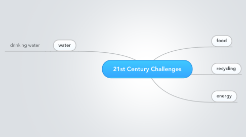 Mind Map: 21st Century Challenges
