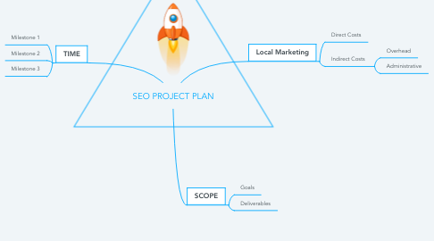Mind Map: SEO PROJECT PLAN